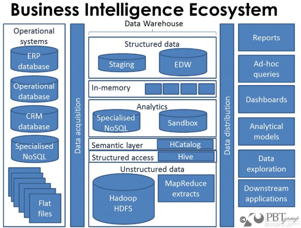 Business Intelligence Ecosystem